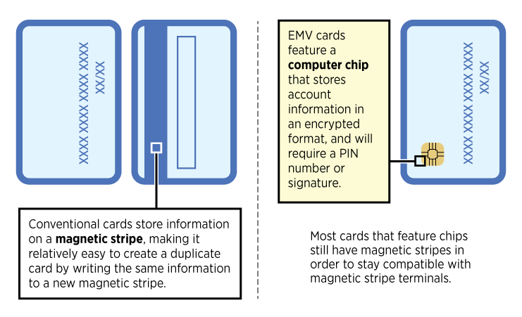 New EMV Credit Cards