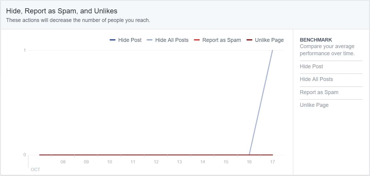 Facebook Insights - Hide Report as Spam and Unlikes