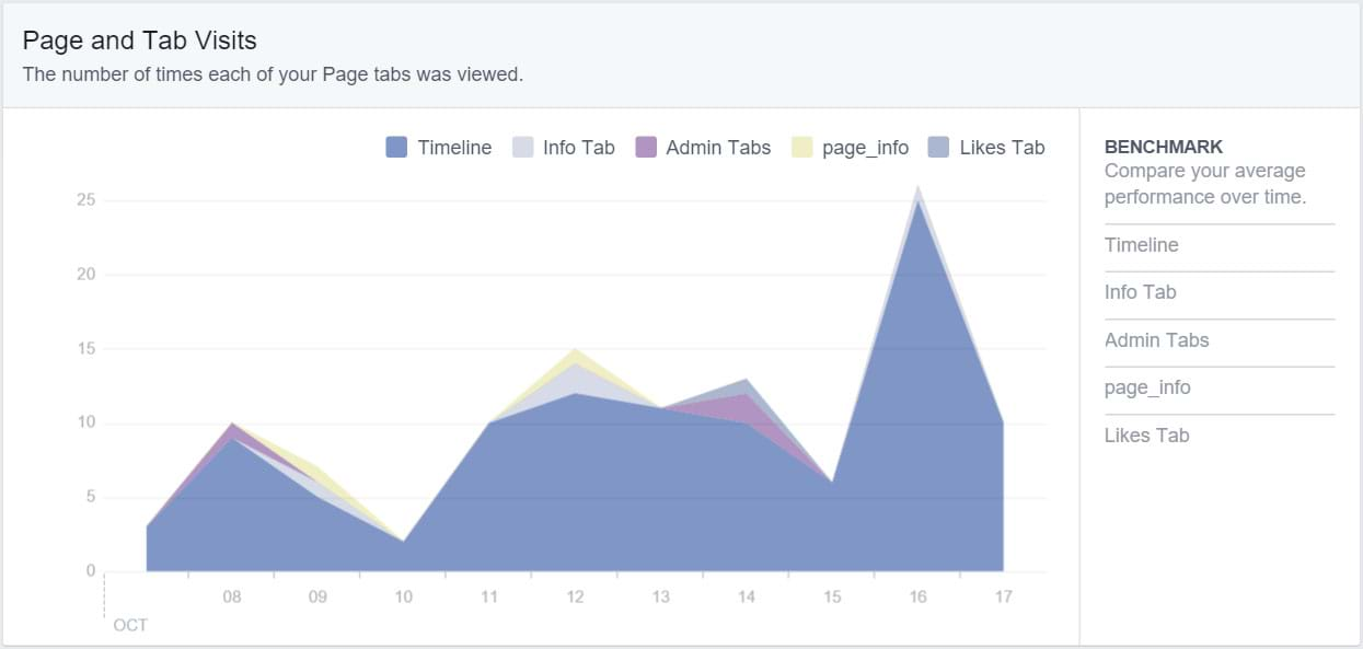 Facebook Insights - Post Reach