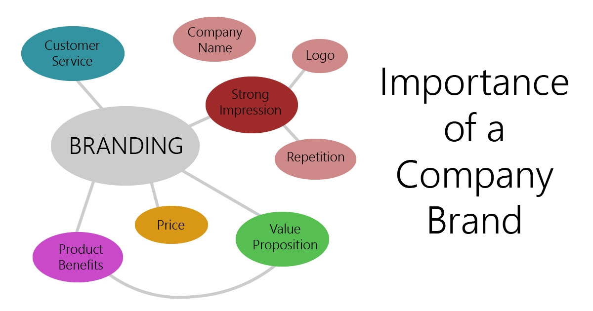 Importance of a company brand
