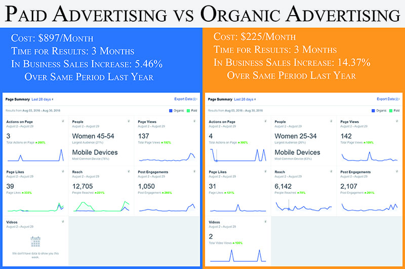 What can you achieve with organic over paid advertising?